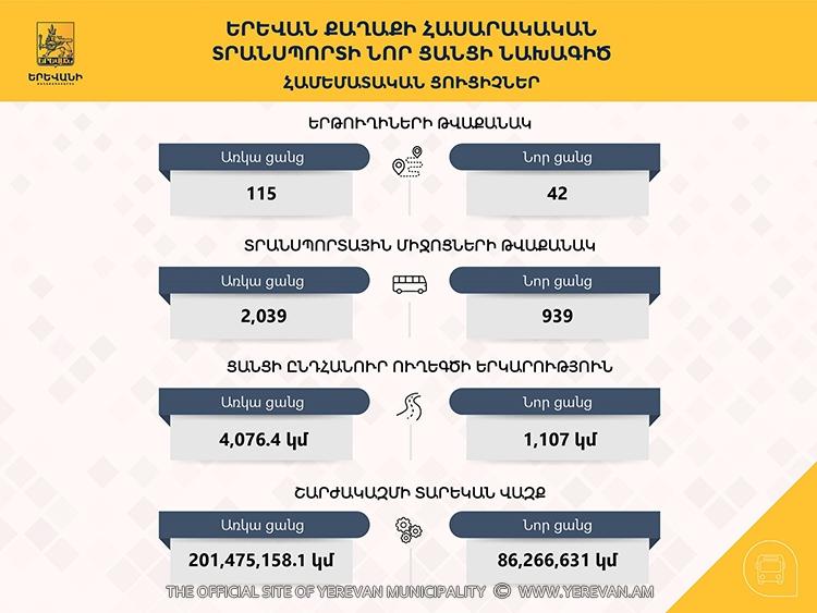 Число маршрутов  транспорта Еревана с 115 сократится до 42